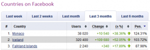 Social Bakers - Facebook users penetration over 100% of population