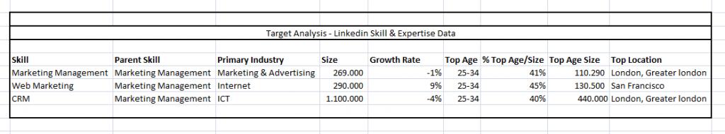 LinkedIN Skills - Esempio di organizzazione dei dati
