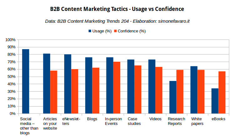 B2B Content Marketing Tactics - Usage vs Confidence