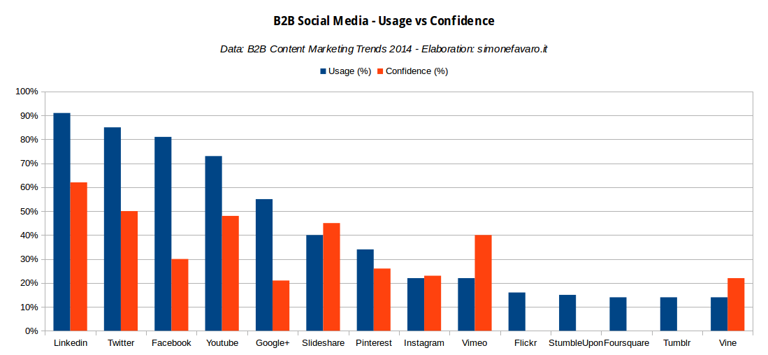 B2B Social Media: Usage vs Confidence