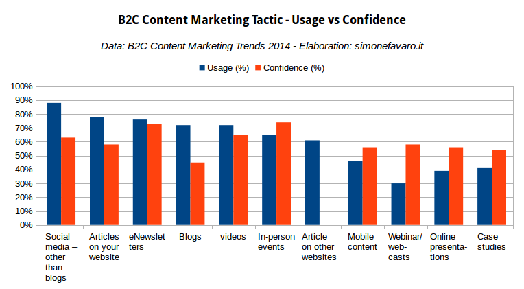 B2C Content Marketing Tactics - Usage vs Confidence