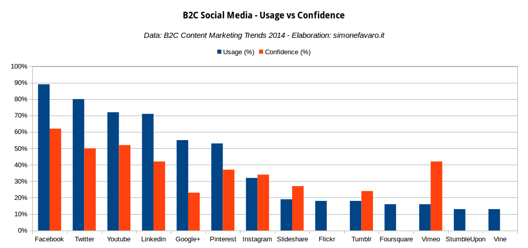 B2C Social Media: Usage Vs Confidence