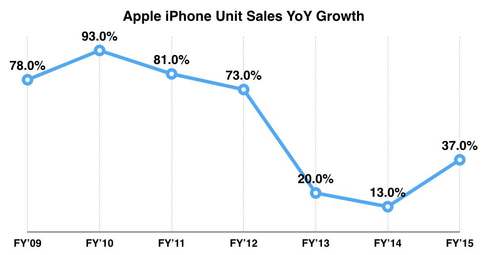 La perdita di terreno di Apple con la maturità di Android ha lasciato il segno
