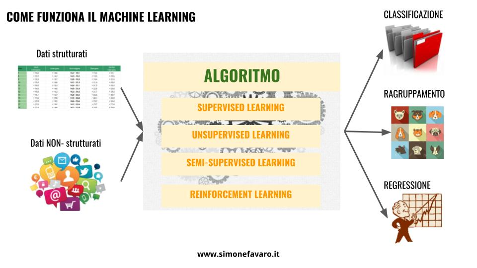 come funziona il machine learning